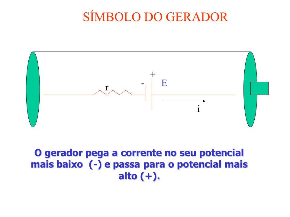 SÍMBOLO DO GERADOR E i + - r O gerador pega a corrente no seu potencial mais baixo (-) e passa para o potencial mais alto (+).