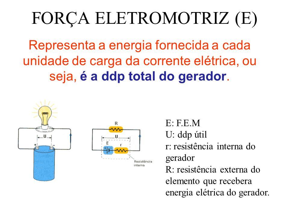 FORÇA ELETROMOTRIZ (E) Representa a energia fornecida a cada unidade de carga da corrente elétrica, ou seja, é a ddp total do gerador. E: F.E.M U: ddp