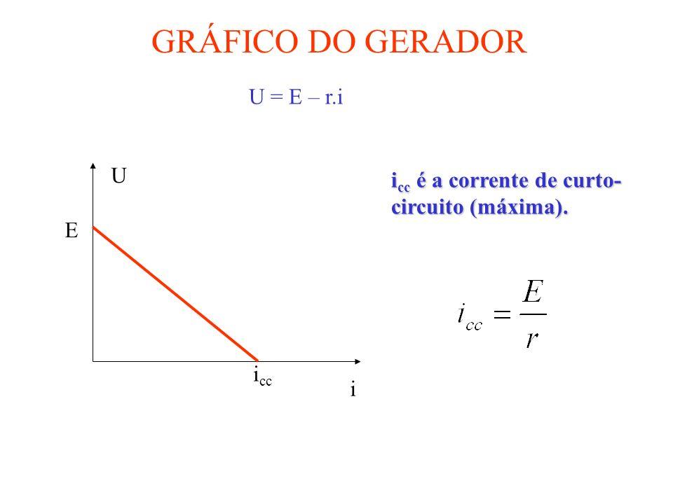 A B Série r1r1 E1E1 r2r2 E2E2 r3r3 E3E3 A B r eq E eq Gerador Equivalente E eq = E 1 + E 2 + E 3 r eq = r 1 + r 2 + r 3