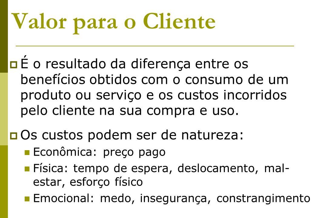 Valor para o Cliente Quanto maiores os benefícios percebidos em relação aos custos incorridos, maior o valor do produto para o cliente.