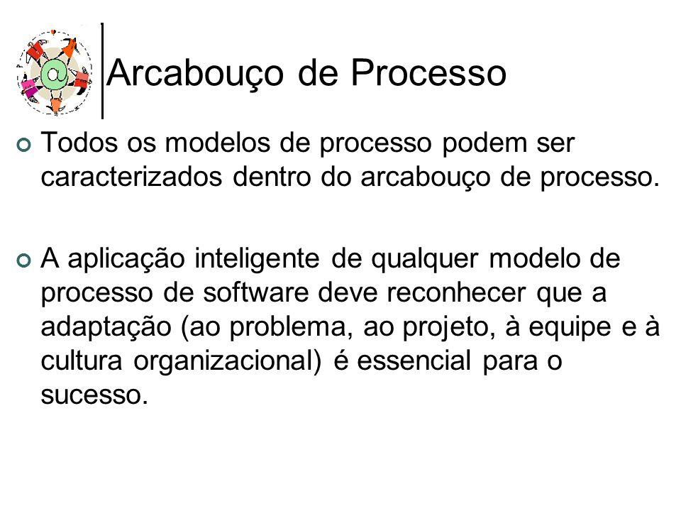 Arcabouço de Processo Todos os modelos de processo podem ser caracterizados dentro do arcabouço de processo. A aplicação inteligente de qualquer model