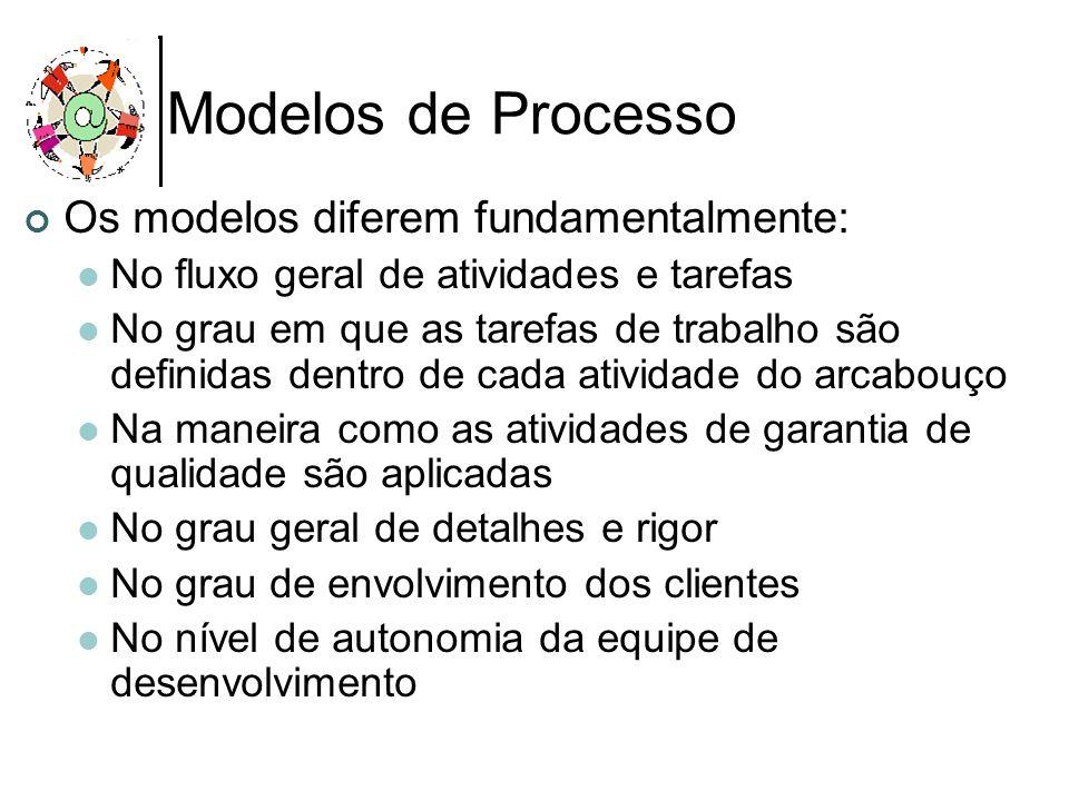 Modelos de Processo Os modelos diferem fundamentalmente: No fluxo geral de atividades e tarefas No grau em que as tarefas de trabalho são definidas de