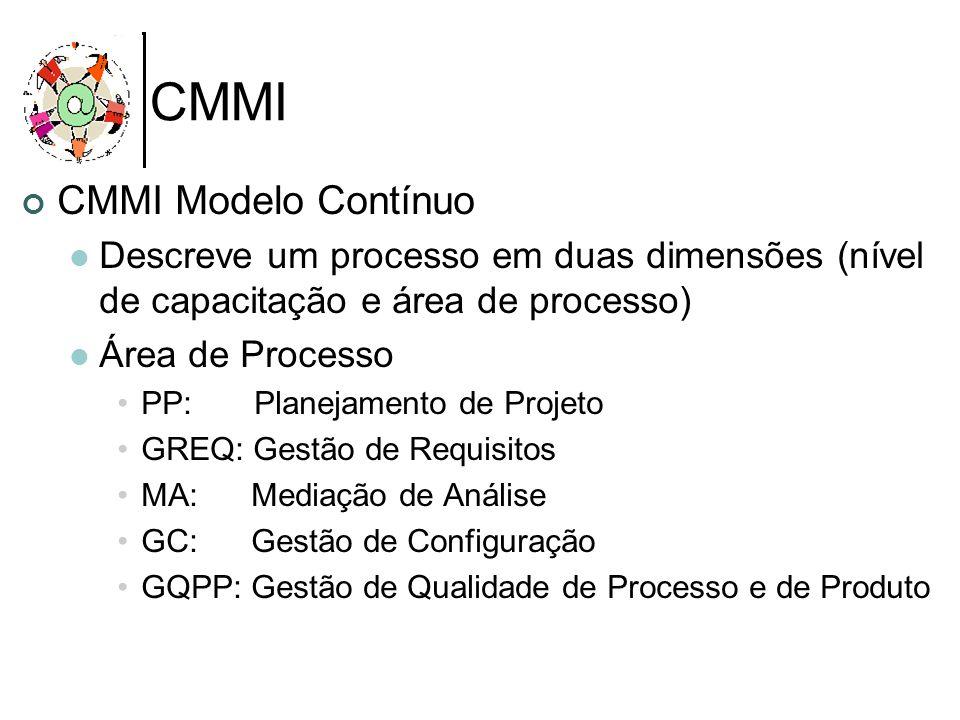 CMMI CMMI Modelo Contínuo Descreve um processo em duas dimensões (nível de capacitação e área de processo) Área de Processo PP: Planejamento de Projet