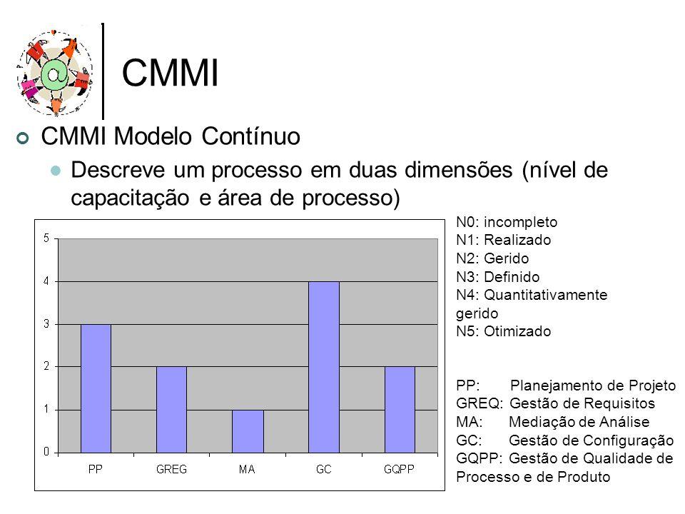 CMMI CMMI Modelo Contínuo Descreve um processo em duas dimensões (nível de capacitação e área de processo) N0: incompleto N1: Realizado N2: Gerido N3: