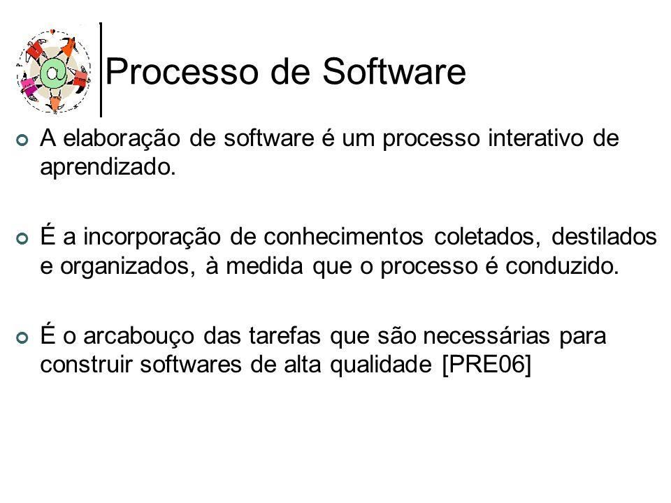 Processo de Software A elaboração de software é um processo interativo de aprendizado. É a incorporação de conhecimentos coletados, destilados e organ