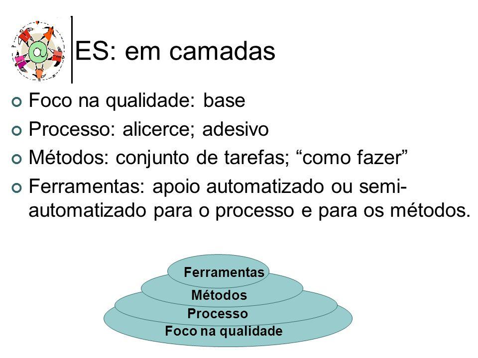 ES: em camadas Foco na qualidade: base Processo: alicerce; adesivo Métodos: conjunto de tarefas; como fazer Ferramentas: apoio automatizado ou semi- a