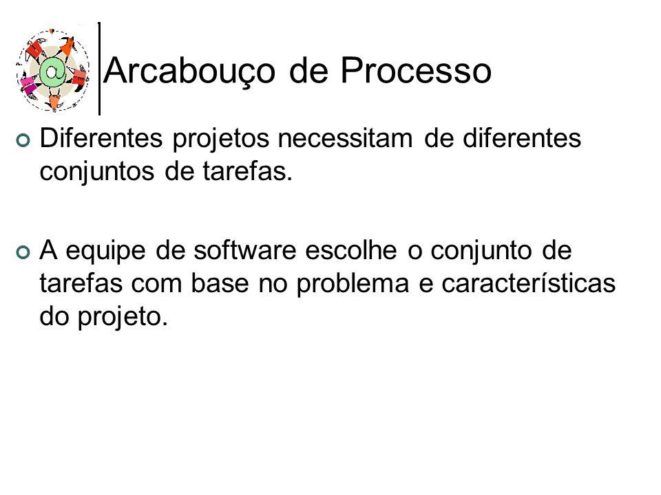 Arcabouço de Processo Diferentes projetos necessitam de diferentes conjuntos de tarefas. A equipe de software escolhe o conjunto de tarefas com base n