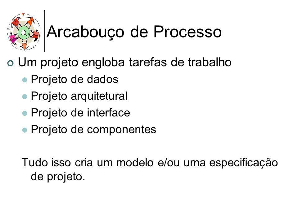 Arcabouço de Processo Um projeto engloba tarefas de trabalho Projeto de dados Projeto arquitetural Projeto de interface Projeto de componentes Tudo is