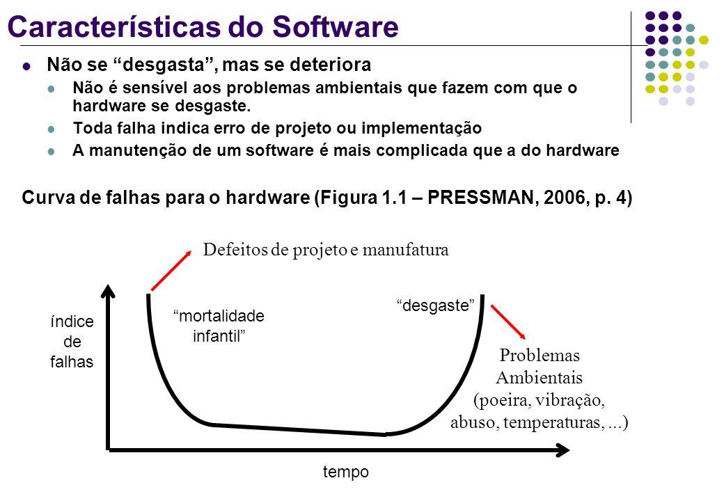 Características do Software Não se desgasta, mas se deteriora Não é sensível aos problemas ambientais que fazem com que o hardware se desgaste. Toda f