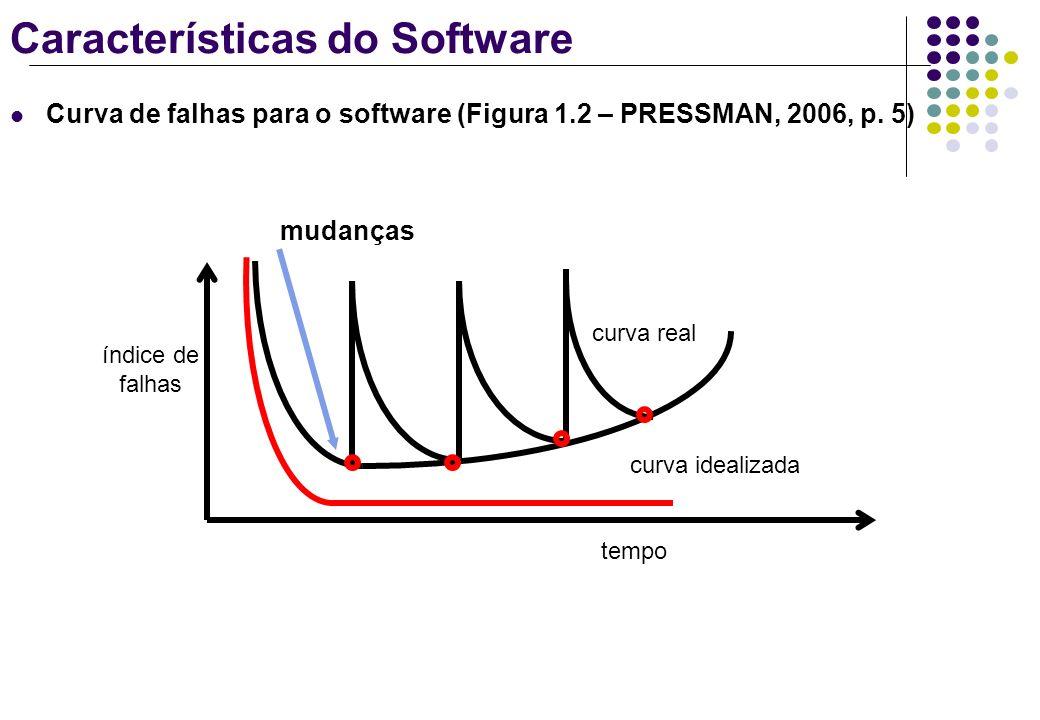 Características do Software Curva de falhas para o software (Figura 1.2 – PRESSMAN, 2006, p. 5) mudanças índice de falhas curva real curva idealizada