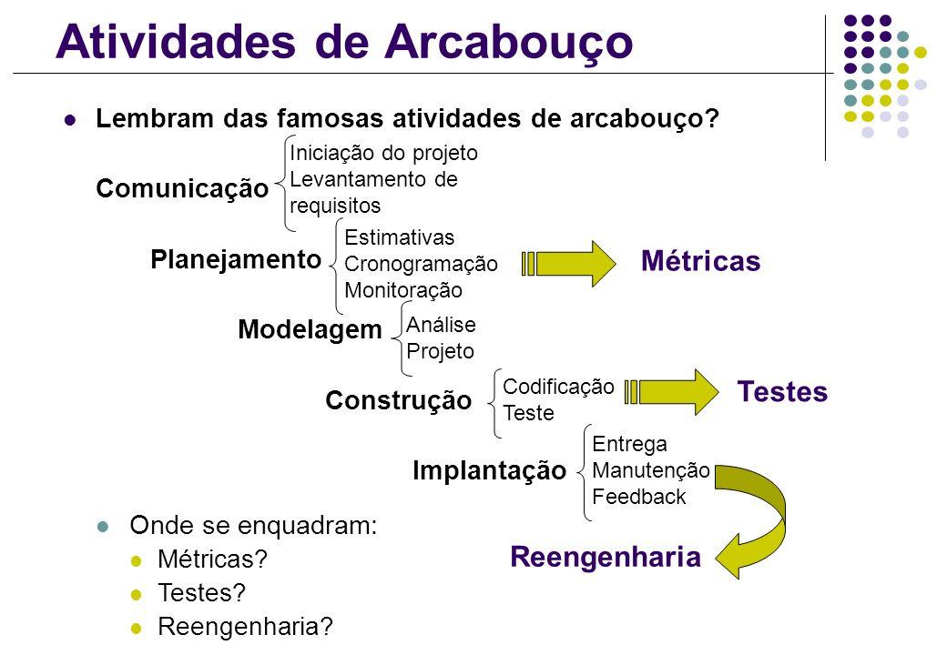 Atividades de Arcabouço Lembram das famosas atividades de arcabouço? Comunicação Planejamento Modelagem Construção Implantação Onde se enquadram: Métr