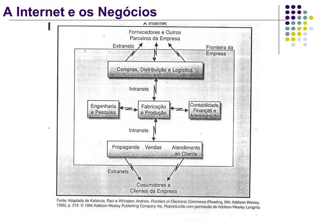Globalização e Tecnologia da Informação Estamos vivendo em uma economia globalizada cada vez mais dependente da criação, administração de recursos de informação por redes globais interconectadas como a Internet.