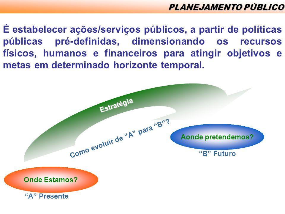 INSTRUMENTOS INSTITUCIONAIS DE PLANEJAMENTO Adoção do Planejamento Estratégico sintetizado no documento Um Novo Espírito Santo – Orientações Estratégicas de Governo Gestão 2003 – 2006 Plano de Desenvolvimento Espírito Santo 2025 (Estratégia de Desenvolvimento do ES) Orientações Estratégicas do Governo 2007 – 2010 (Estratégia de Governo do ES)