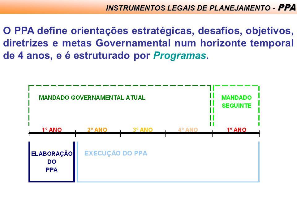 ELABORAÇÃO ORÇAMENTÁRIA Ciclo Orçamentário ElaboraçãoAprovação ExecuçãoAvaliação