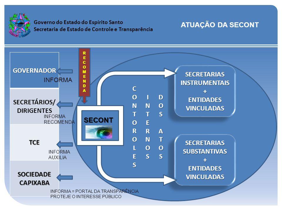 Governo do Estado do Espírito Santo Secretaria de Estado de Controle e Transparência ATUAÇÃO DA SECONT SECONT SECRETARIASINSTRUMENTAIS+ ENTIDADES VINC