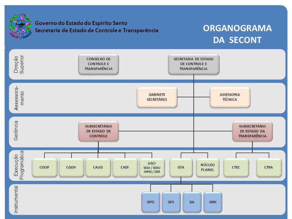 Governo do Estado do Espírito Santo Secretaria de Estado de Controle e Transparência SECRETARIA DE ESTADO DE CONTROLE E TRANSPARÊNCIA GABINETE SECRETÁ