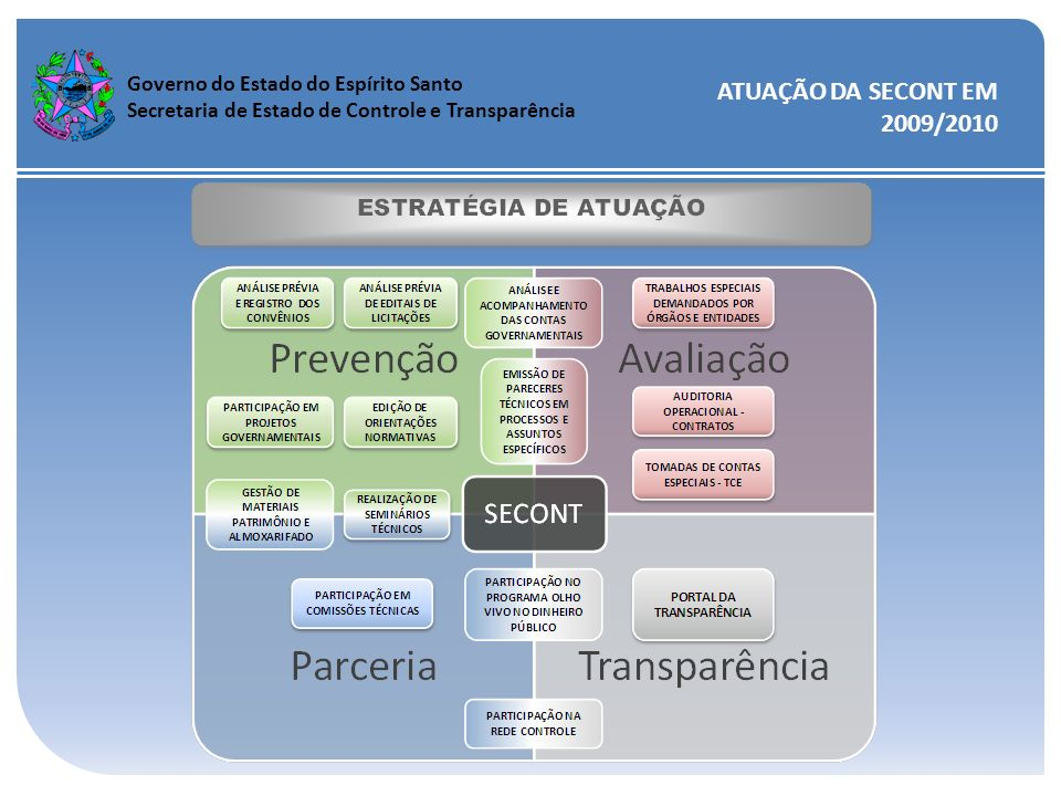 Governo do Estado do Espírito Santo Secretaria de Estado de Controle e Transparência ATUAÇÃO DA SECONT EM 2009/2010