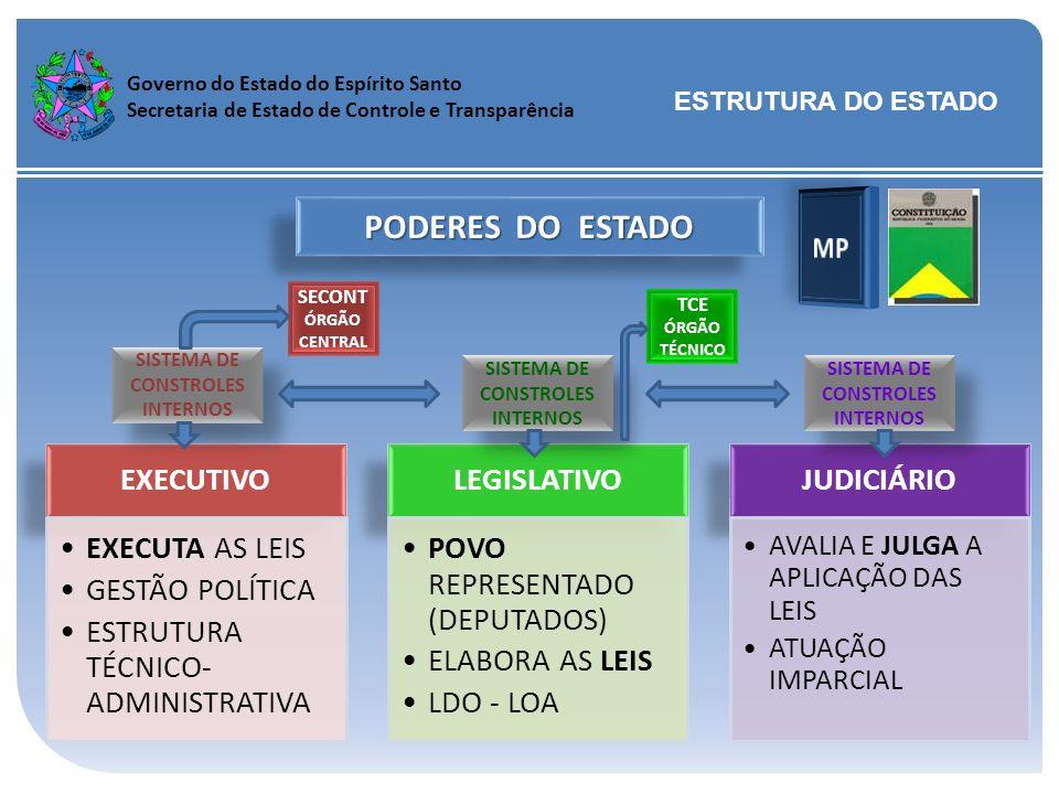 Governo do Estado do Espírito Santo Secretaria de Estado de Controle e Transparência EXECUTIVO EXECUTA AS LEIS GESTÃO POLÍTICA ESTRUTURA TÉCNICO- ADMI