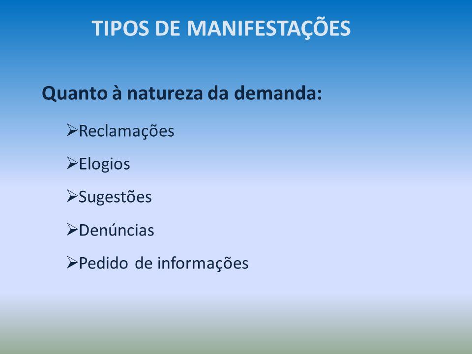 Quanto à natureza da demanda: Reclamações Elogios Sugestões Denúncias Pedido de informações TIPOS DE MANIFESTAÇÕES