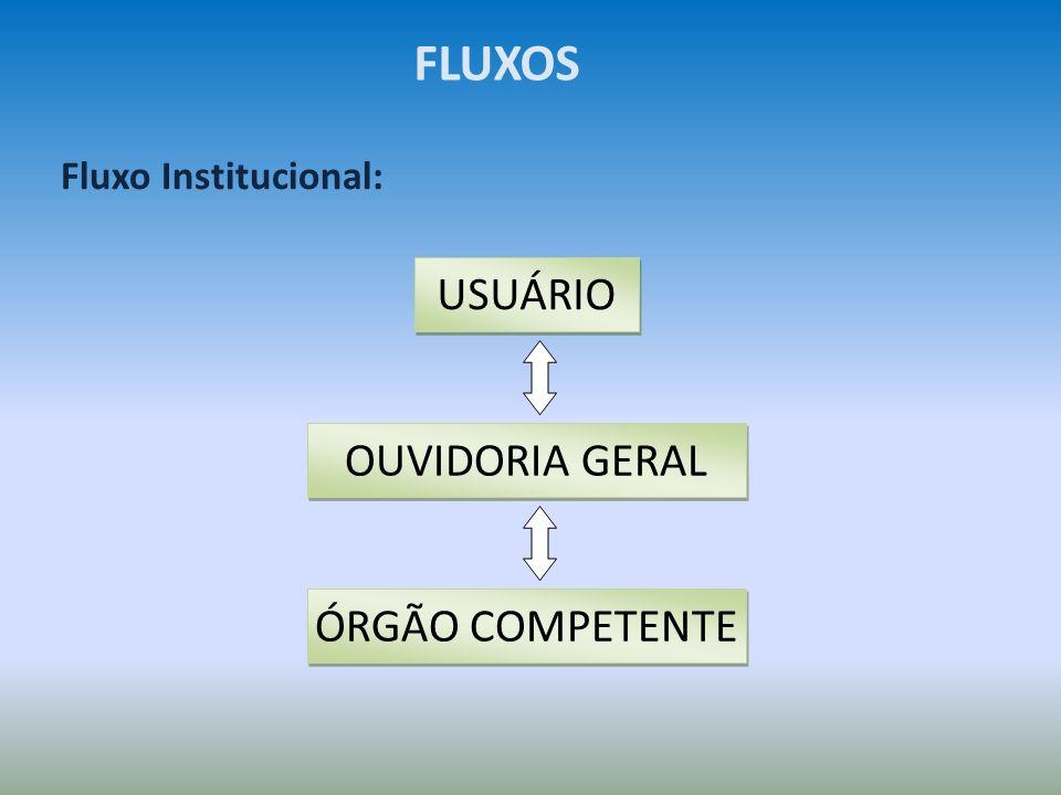 Fluxo de Serviço: FLUXOS RECEBIMENTO DA DEMANDA REGISTRO TRIAGEM ANÁLISE ENCAMINHAMENTO PROVIDÊNCIA RESPOSTA RELATORIOS GERENCIAIS