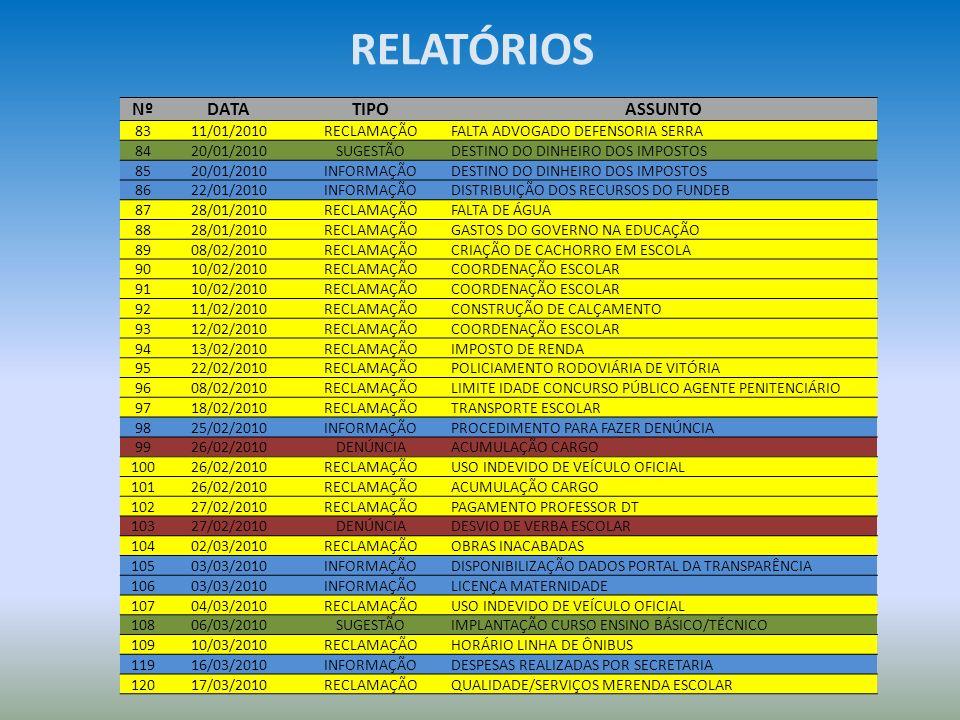 RELATÓRIOS NºDATATIPOASSUNTO 8311/01/2010RECLAMAÇÃOFALTA ADVOGADO DEFENSORIA SERRA 8420/01/2010SUGESTÃODESTINO DO DINHEIRO DOS IMPOSTOS 8520/01/2010IN