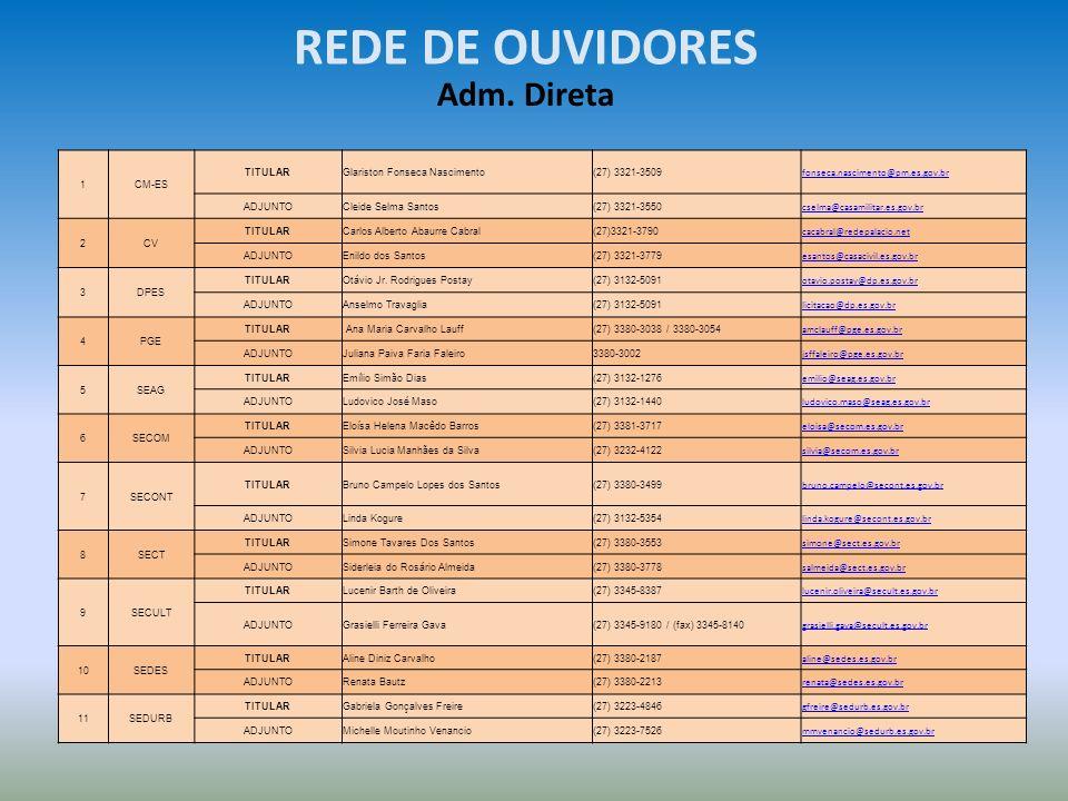 REDE DE OUVIDORES Adm. Direta 1CM-ES TITULARGlariston Fonseca Nascimento(27) 3321-3509 fonseca.nascimento@pm.es.gov.br ADJUNTOCleide Selma Santos(27)