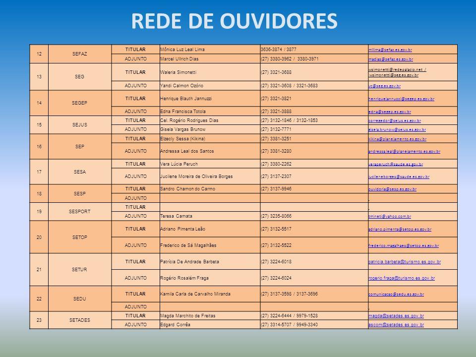 REDE DE OUVIDORES 12SEFAZ TITULARMônica Luz Leal Lima3636-3874 / 3877 mllima@sefaz.es.gov.br ADJUNTOMarcel Ullrich Dias(27) 3380-3962 / 3380-3971 madi