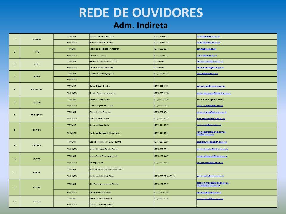 REDE DE OUVIDORES Adm. Indireta 1ADERES TITULARNorma Suely Roseiro Côgo(27) 3315-6783norma@aderes.es.gov.br ADJUNTORosemay Bebber Grigato(27) 3315-717