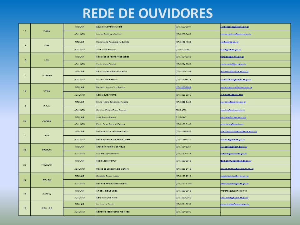 REDE DE OUVIDORES 14IASES TITULAREduardo Osmar de Oliveira(27) 3222-3991corregedoria@iases.es.gov.br ADJUNTOLorena Rodrigues Grativol(27) 3233-5403lor