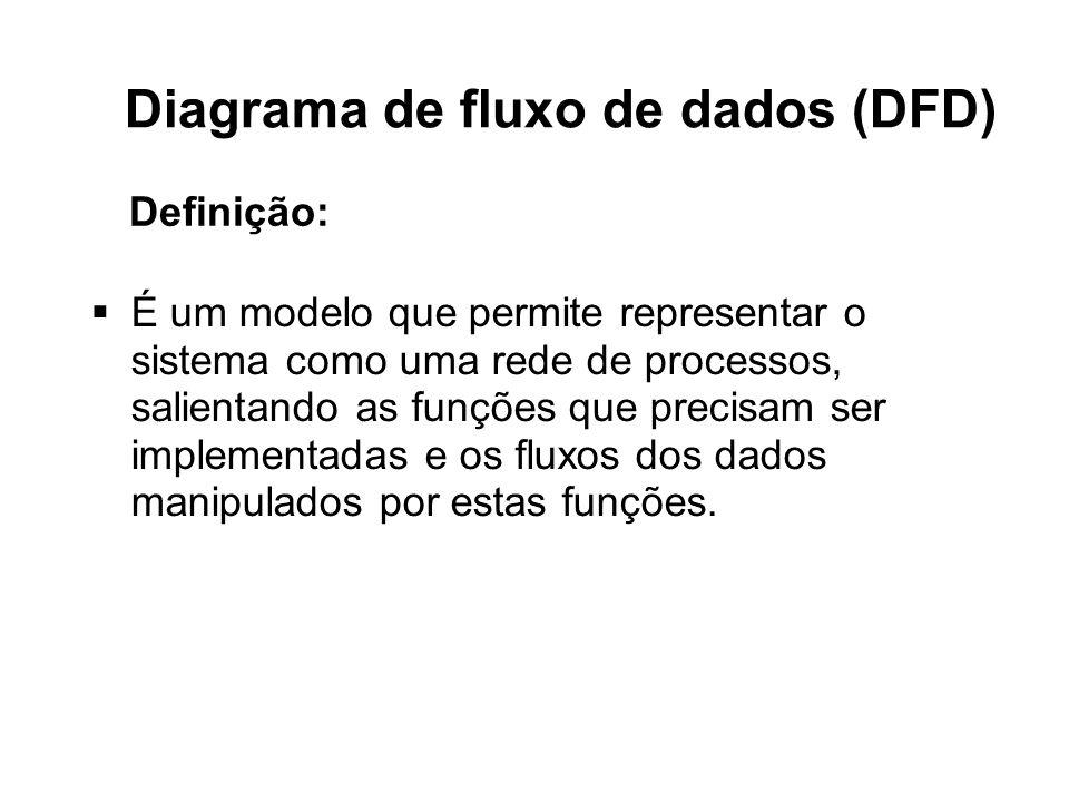 Diagrama de fluxo de dados (DFD) Representação Gráfica: Processos Fluxos de dados Depósitos de dados Entidades externas