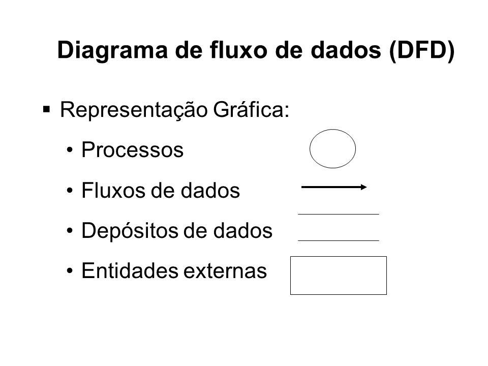 DFD O DFD é composto por processos, depósitos de dados, fluxos de dados e entidades externas.