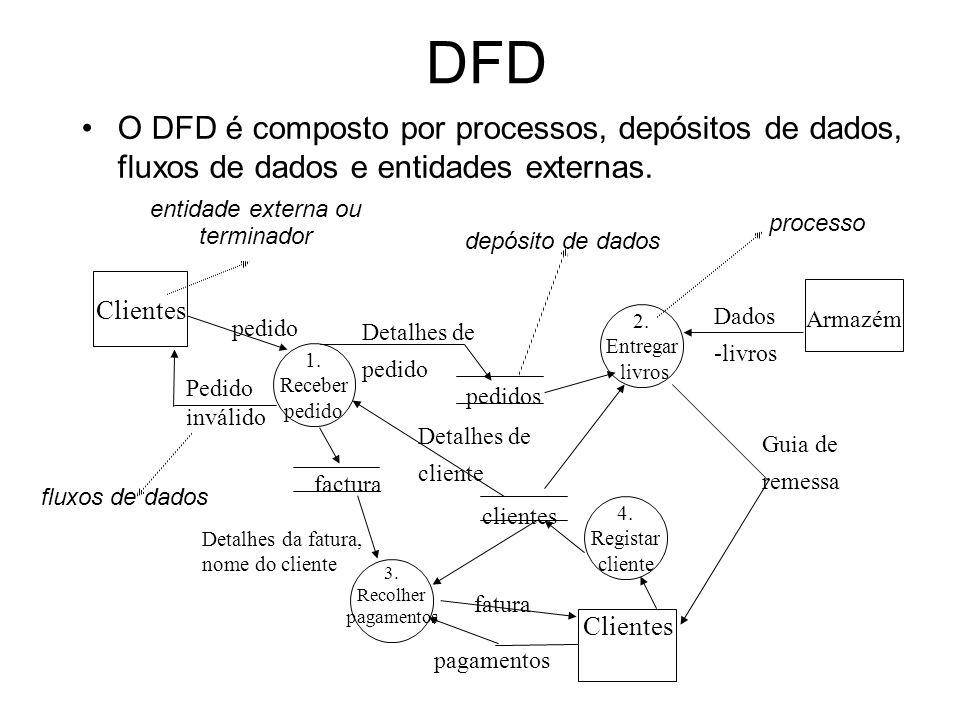 Regras para construir DFDs Escolher nomes significativos para os processo, fluxos, entidades e depósitos Numerar os processos Redesenhar os DFDs tantas vezes quantas forem necessárias Evitar DFDs complexos Certificar-se de que o DFD é internamente consistente –Evitar processos que tenham entradas e nenhuma saída (e vice-versa)