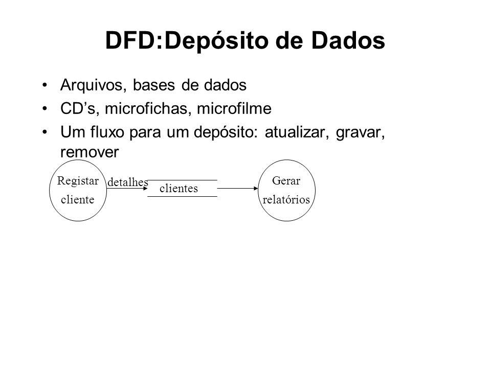DFD: Entidades Externas Estão fora do sistema O analista não está em posição de mudar o conteúdo das entidades Os fluxos conectando a entidade aos processos representam a interface entre o sistema e o ambiente
