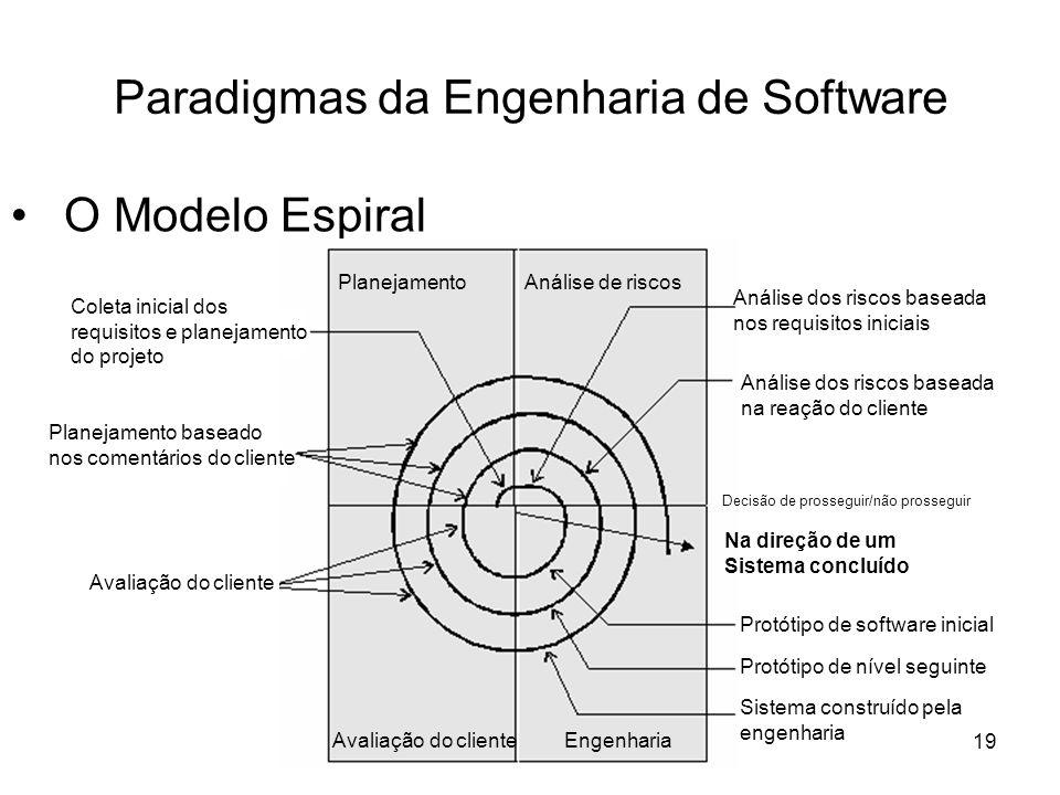 20 Paradigmas da Engenharia de Software Técnicas de Quarta Geração Coleta de requisitos Estratégia de projetos Implementação usando 4GL Teste
