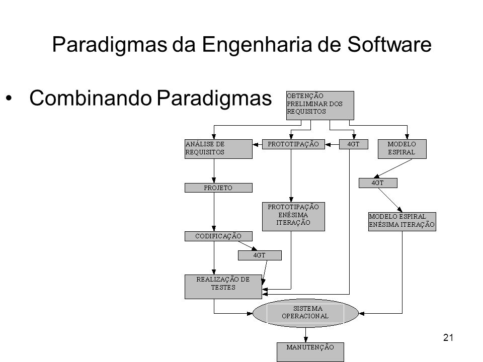 22 Uma Visão Genérica da Engenharia de Software O Quê –Análise do Sistema –Planejamento do Projeto de Software –Análise de Requisitos O Como –Projeto de Software –Codificação –Realização de Testes dos Software Mudanças –Correção –Adaptação –Melhoramento Funcional