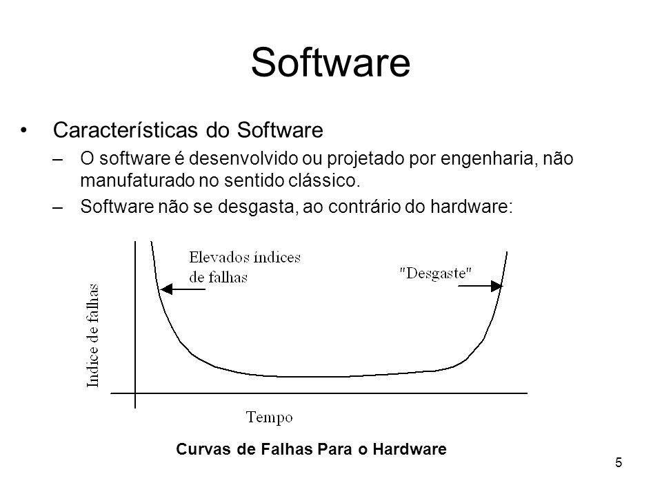 6 Software Características do Software Curva de Falhas do Software (Idealizada)