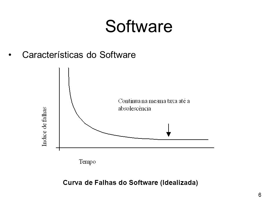 6 Software Características do Software Curva de Falhas do Software (Idealizada)