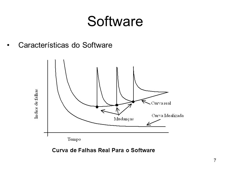 7 Software Características do Software Curva de Falhas Real Para o Software