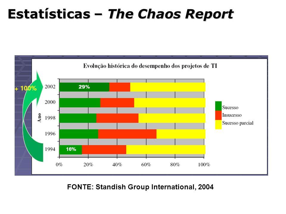 Opinião Dados de 2008 do Caos Report, indicou que agora 35% dos projetos foram entregues com sucesso (no prazo, or ç amento e atendendo aos requisitos planejados), significa que melhoramos pois no relat ó rio de 2004 o resultado foi 29%.