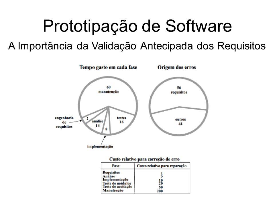 Prototipação de Software Pesquisa de Boehm: 54% dos erros em projetos de software são detectados após as fases de codificação e testes.