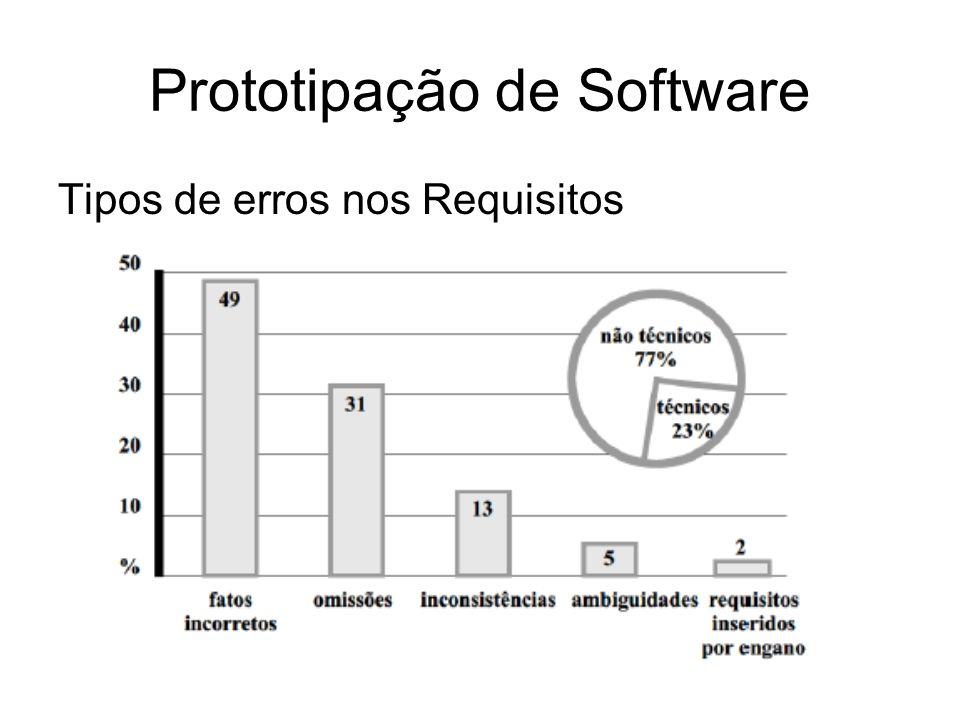 Prototipação de Software Tipos de erros nos Requisitos