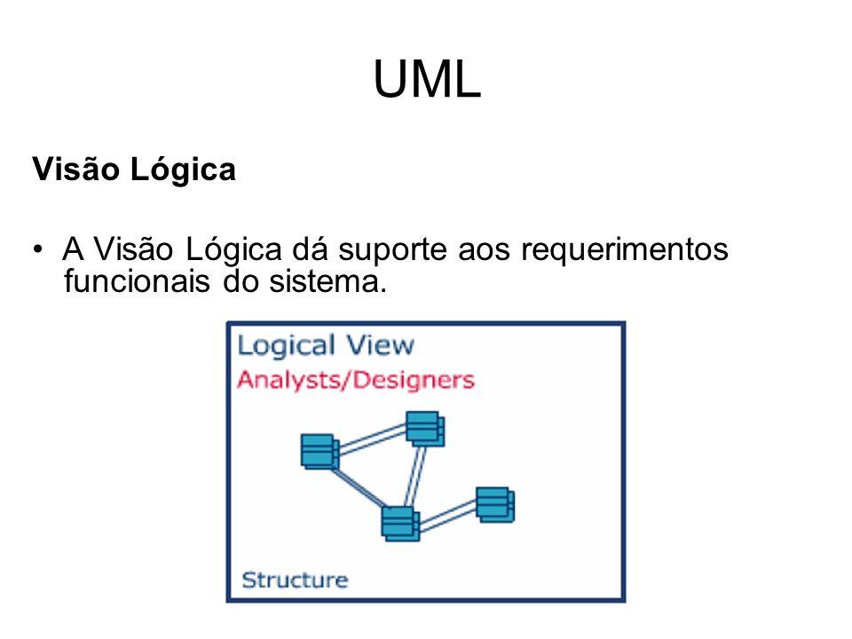 UML Visão Lógica A Visão Lógica dá suporte aos requerimentos funcionais do sistema.
