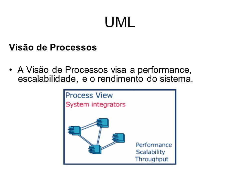 UML Visão de Processos A Visão de Processos visa a performance, escalabilidade, e o rendimento do sistema.