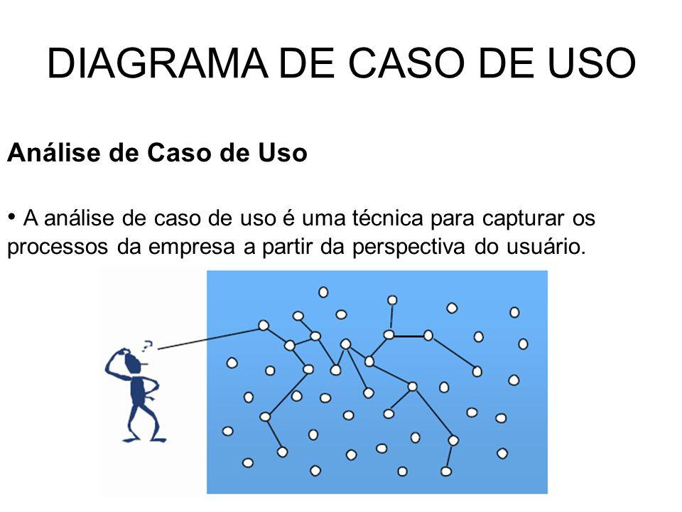 DIAGRAMA DE CASO DE USO Análise de Caso de Uso A análise de caso de uso é uma técnica para capturar os processos da empresa a partir da perspectiva do