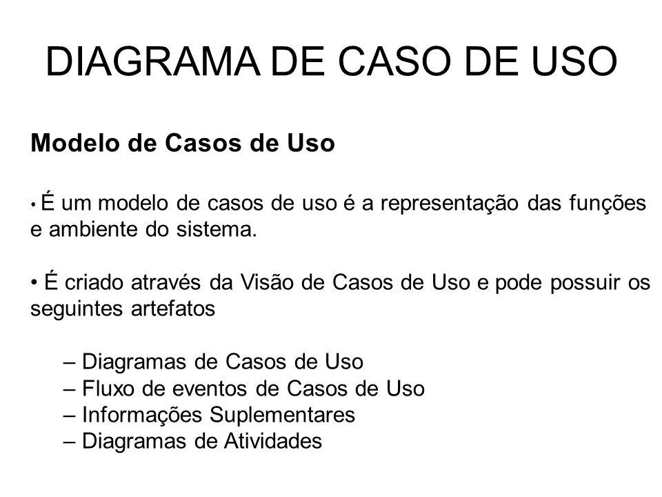 DIAGRAMA DE CASO DE USO Modelo de Casos de Uso É um modelo de casos de uso é a representação das funções e ambiente do sistema. É criado através da Vi