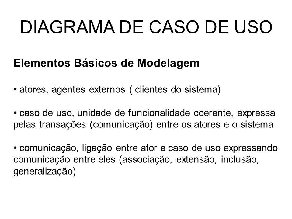 DIAGRAMA DE CASO DE USO Elementos Básicos de Modelagem atores, agentes externos ( clientes do sistema) caso de uso, unidade de funcionalidade coerente