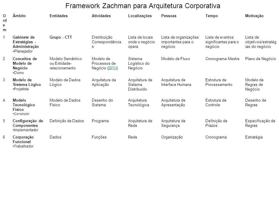 Framework Zachman para Arquitetura Corporativa O rd e m ÂmbitoEntidadesAtividadesLocalizaçõesPessoasTempoMotivação 1Gabinete de Estratégias - Administ
