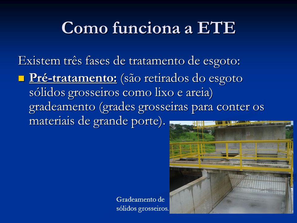 Como funciona a ETE Existem três fases de tratamento de esgoto: Pré-tratamento: (são retirados do esgoto sólidos grosseiros como lixo e areia) gradeam