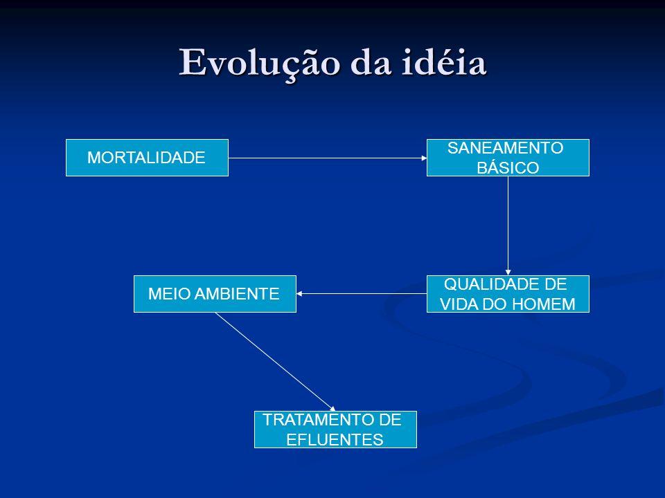 Evolução da idéia MORTALIDADE SANEAMENTO BÁSICO QUALIDADE DE VIDA DO HOMEM MEIO AMBIENTE TRATAMENTO DE EFLUENTES
