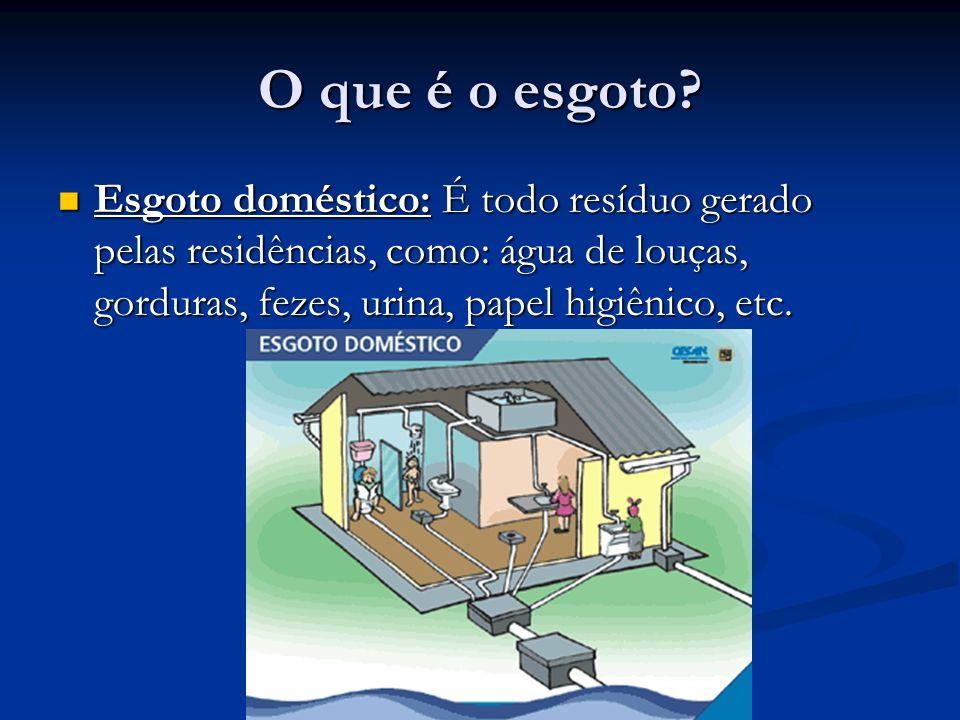 O que é o esgoto? Esgoto doméstico: É todo resíduo gerado pelas residências, como: água de louças, gorduras, fezes, urina, papel higiênico, etc. Esgot